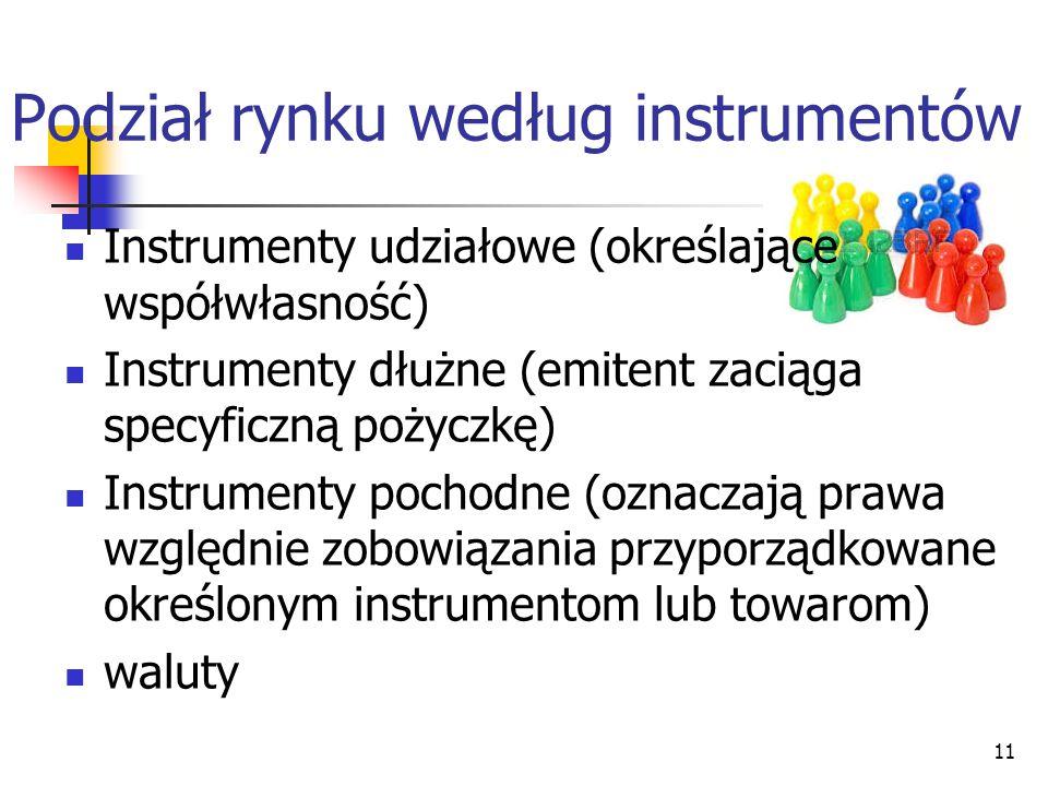 Podział rynku według instrumentów