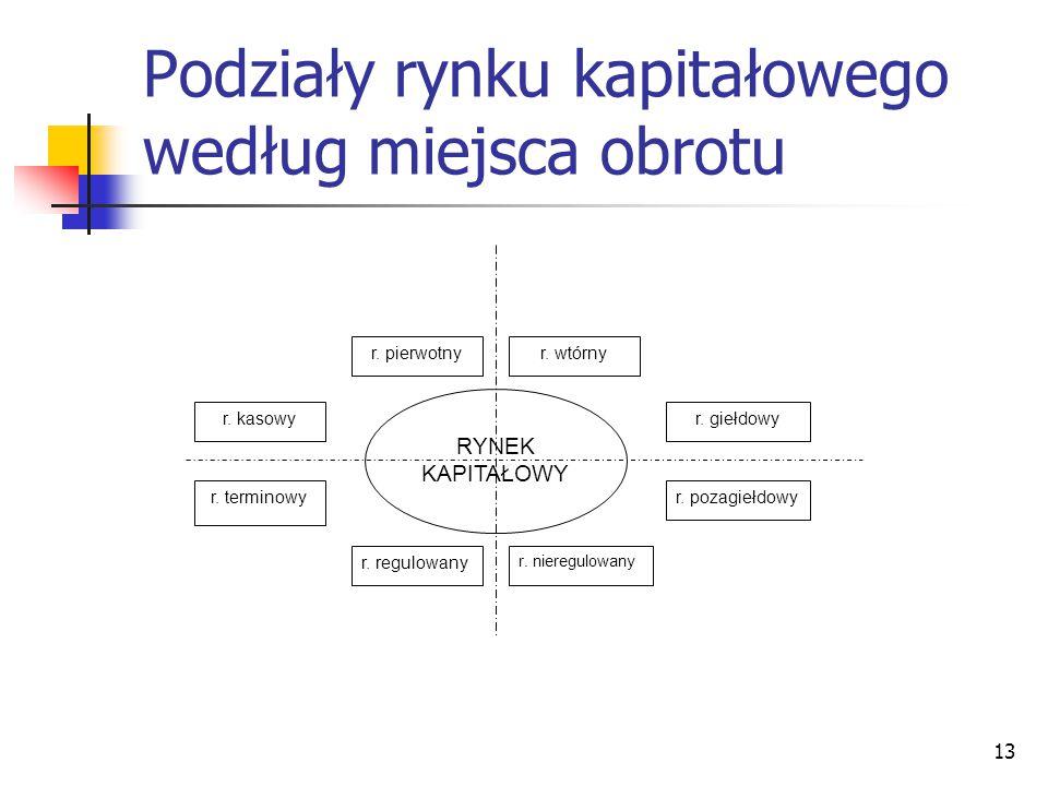 Podziały rynku kapitałowego według miejsca obrotu