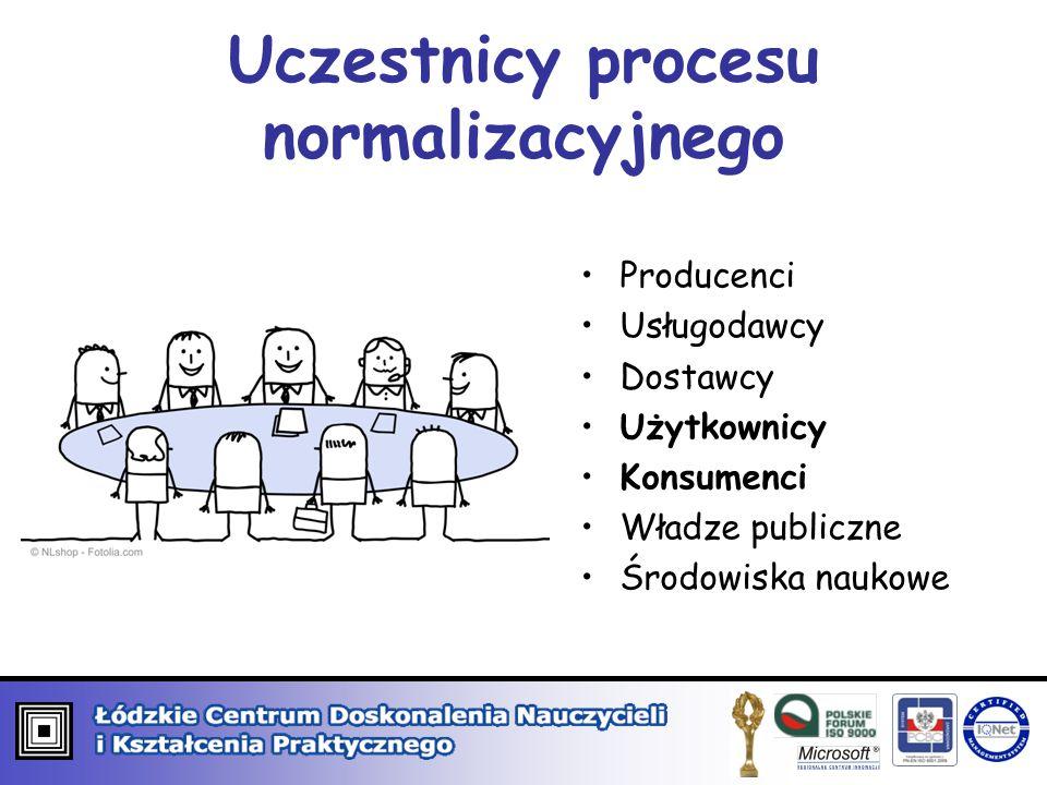 Uczestnicy procesu normalizacyjnego