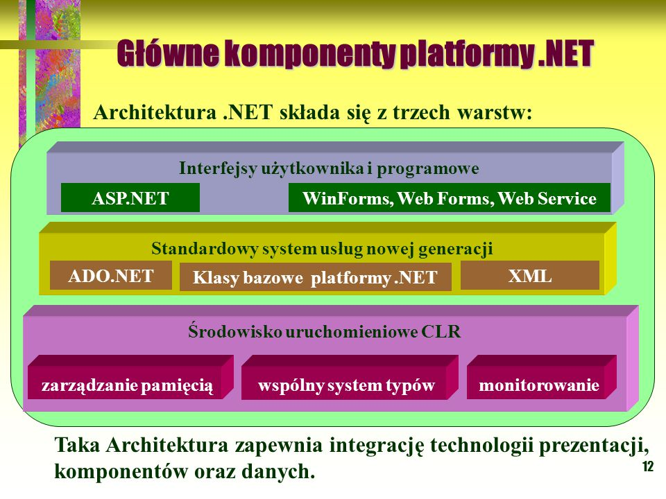 Główne komponenty platformy .NET