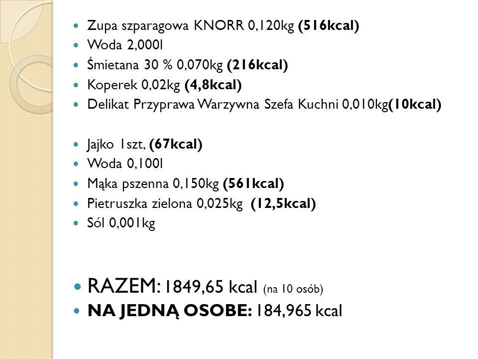 RAZEM: 1849,65 kcal (na 10 osób) NA JEDNĄ OSOBE: 184,965 kcal