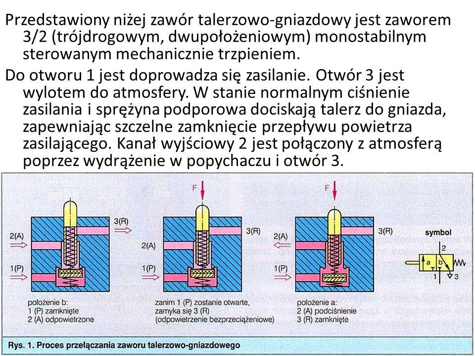 Przedstawiony niżej zawór talerzowo-gniazdowy jest zaworem 3/2 (trójdrogowym, dwupołożeniowym) monostabilnym sterowanym mechanicznie trzpieniem.