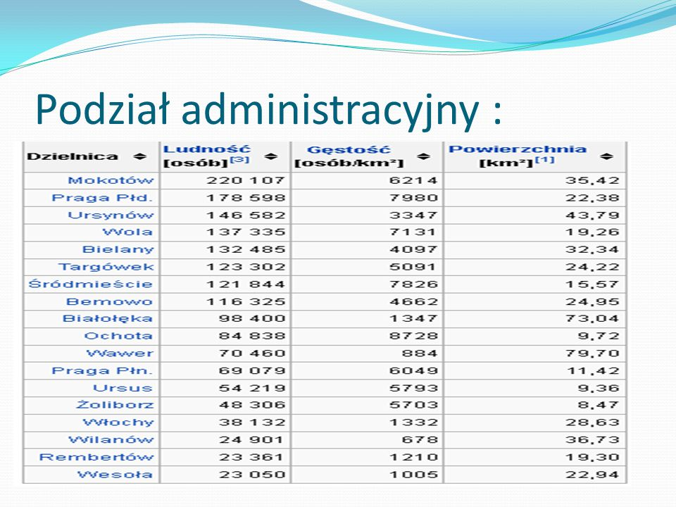 Podział administracyjny :