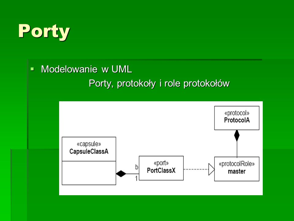 Porty Modelowanie w UML Porty, protokoły i role protokołów