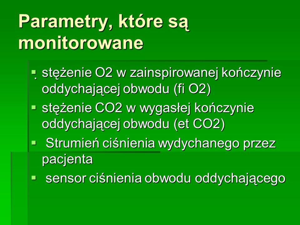 Parametry, które są monitorowane