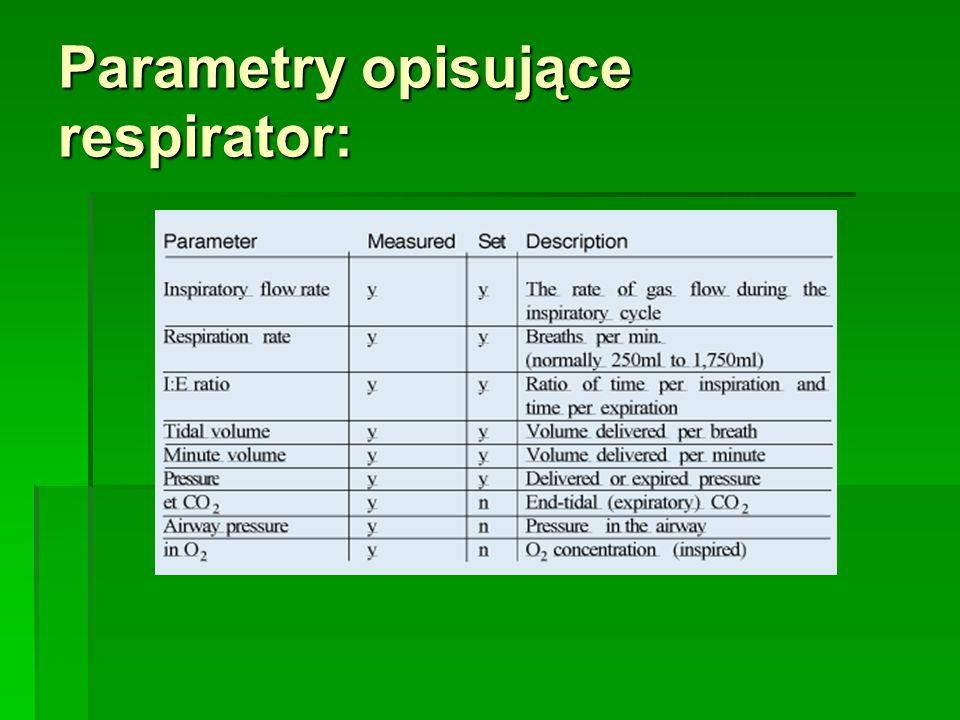Parametry opisujące respirator: