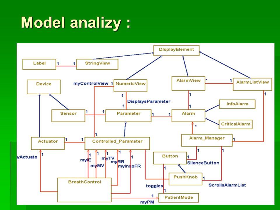 Model analizy :