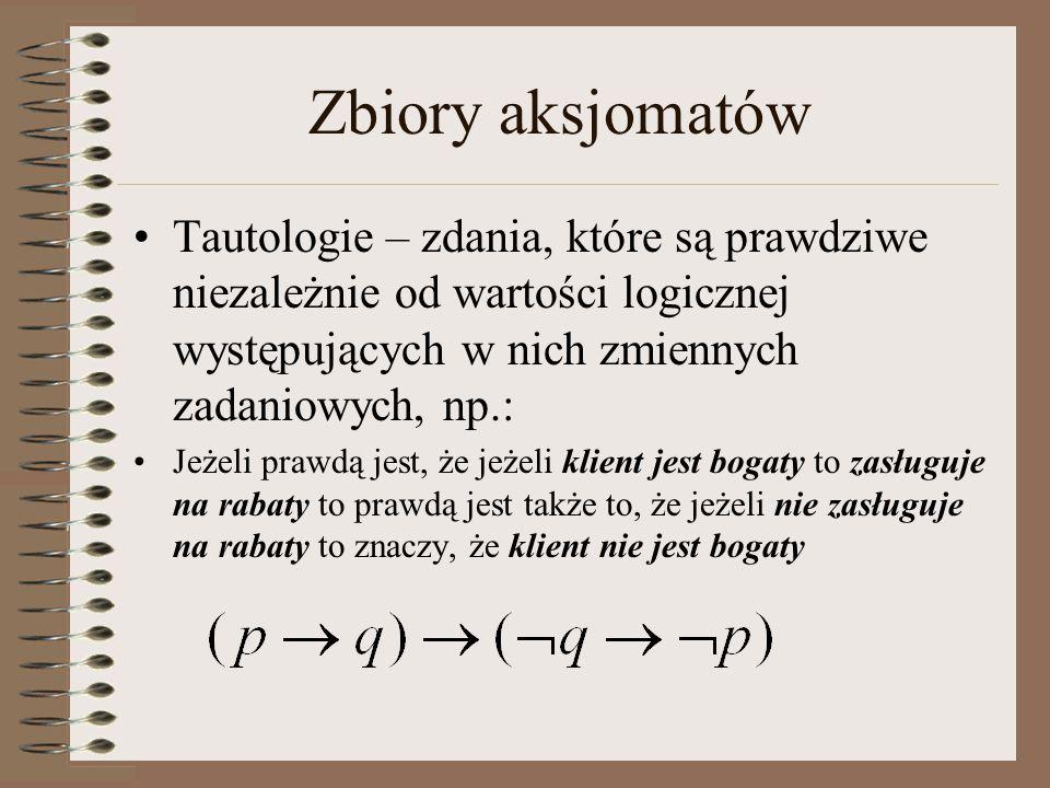 Zbiory aksjomatów Tautologie – zdania, które są prawdziwe niezależnie od wartości logicznej występujących w nich zmiennych zadaniowych, np.: