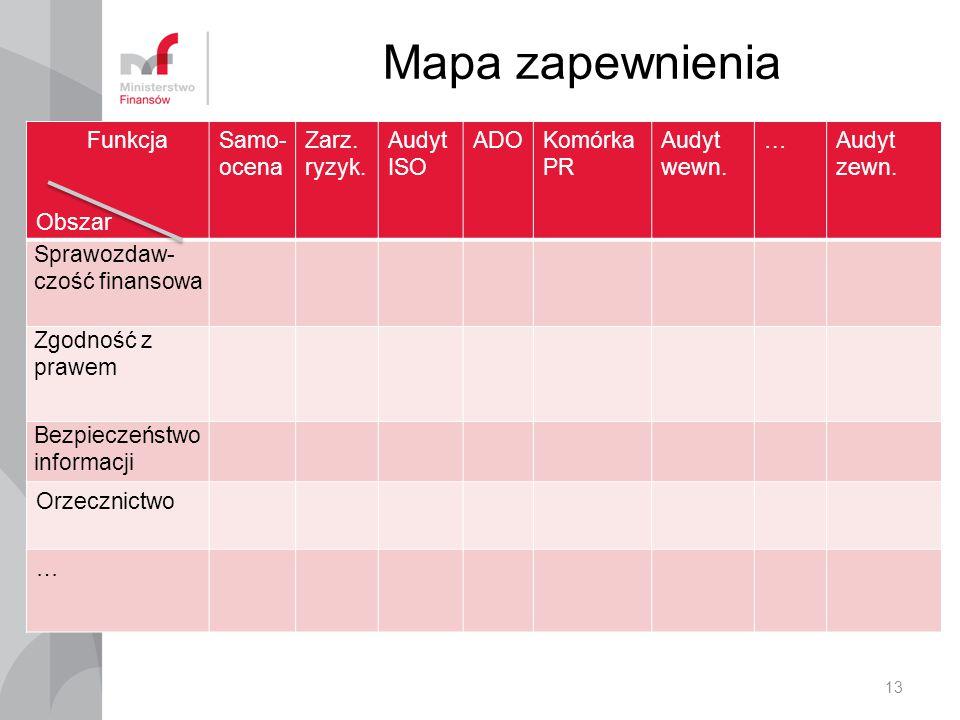 Mapa zapewnienia Funkcja Obszar Samo-ocena Zarz. ryzyk. Audyt ISO ADO