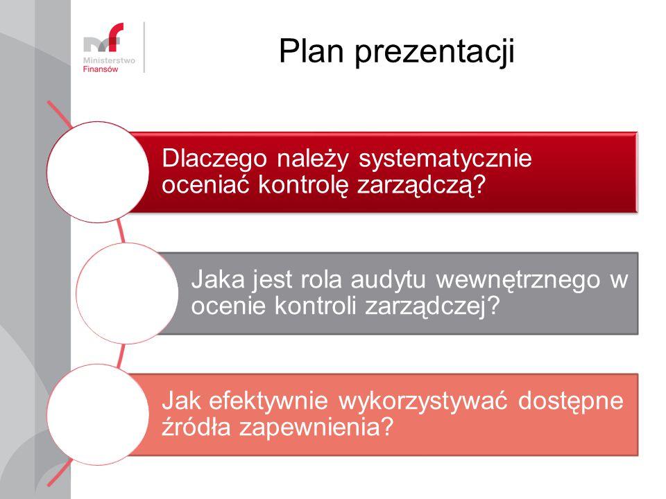 Plan prezentacji Dlaczego należy systematycznie oceniać kontrolę zarządczą Jaka jest rola audytu wewnętrznego w ocenie kontroli zarządczej