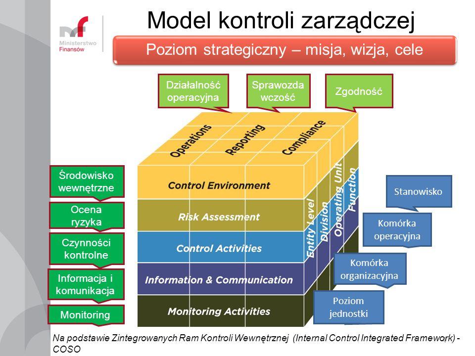 Model kontroli zarządczej