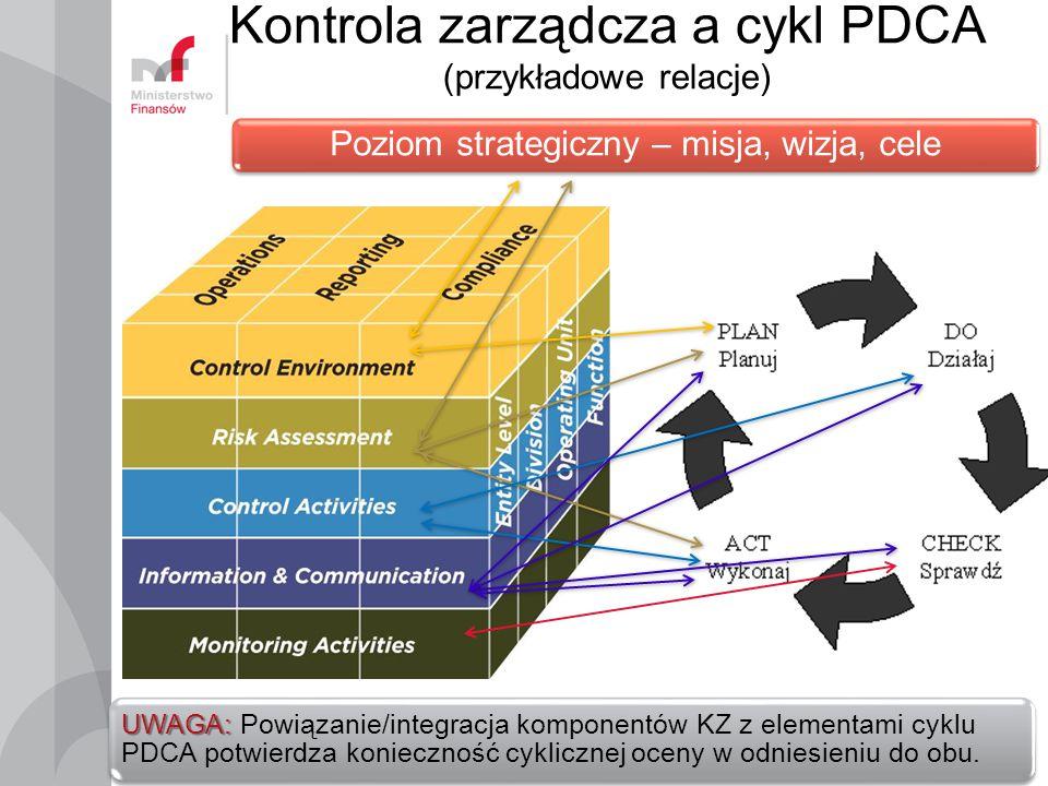 Kontrola zarządcza a cykl PDCA (przykładowe relacje)