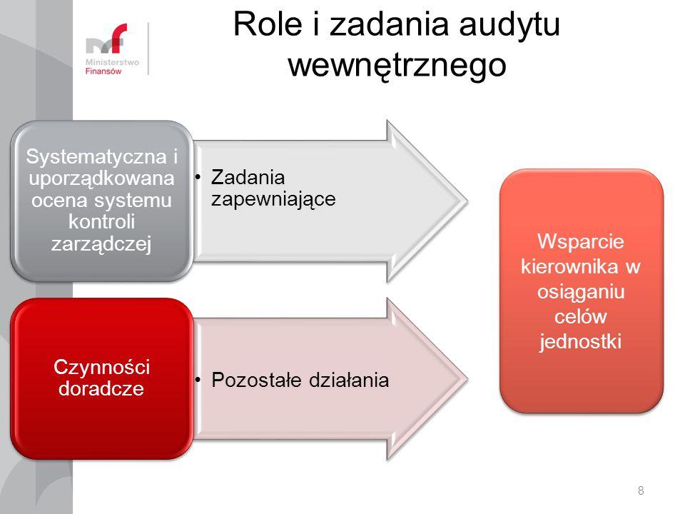 Role i zadania audytu wewnętrznego