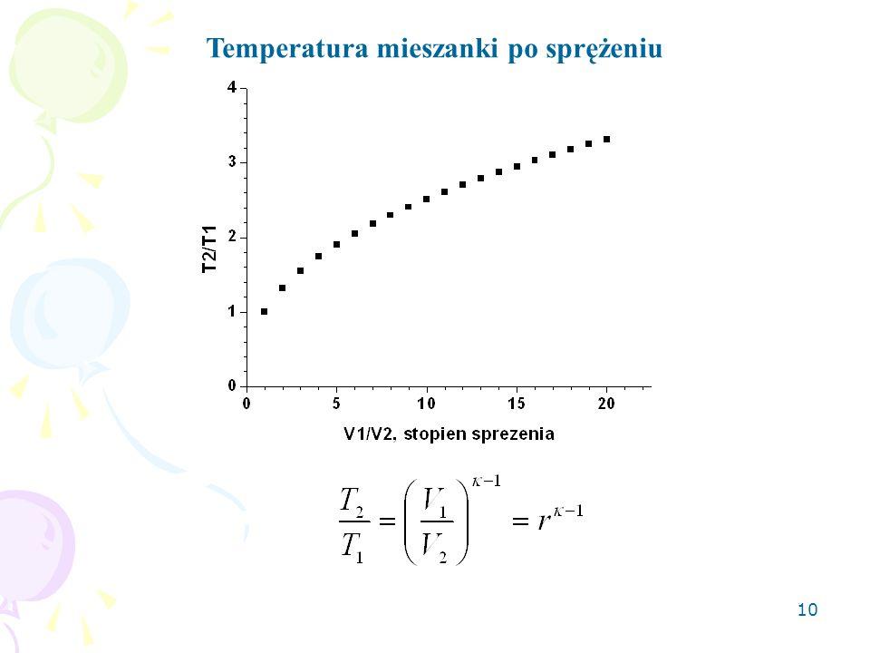 Temperatura mieszanki po sprężeniu