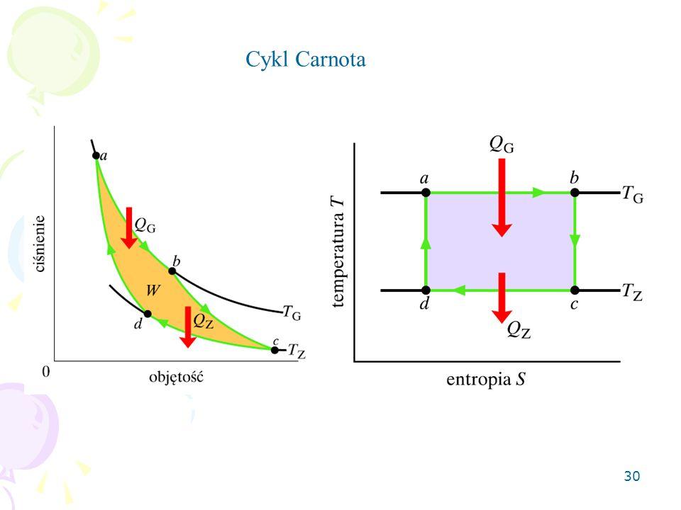 Cykl Carnota
