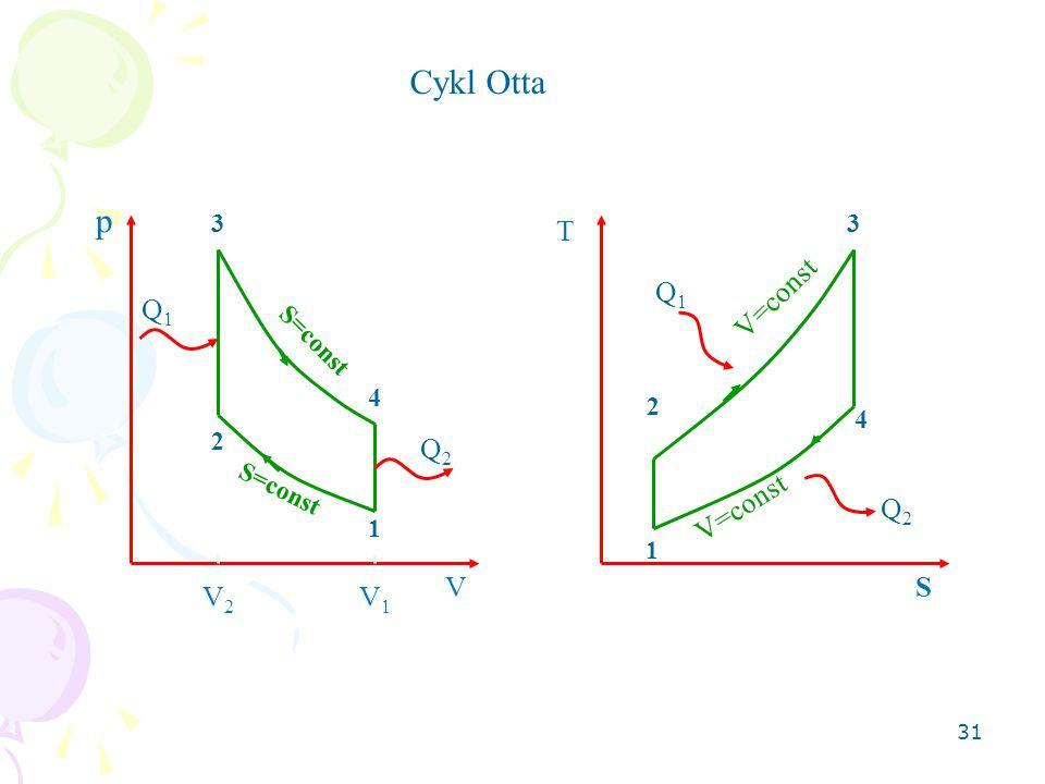 Cykl Otta p T Q1 V=const Q1 Q2 V=const Q2 V S V2 V1 3 3 S=const 4 2 4