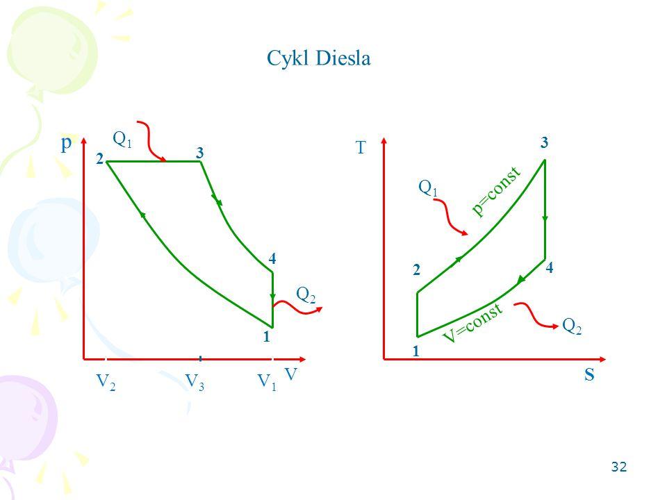 Cykl Diesla p Q1 T Q1 p=const Q2 V=const Q2 V S V2 V3 V1 3 3 2 4 4 2 1