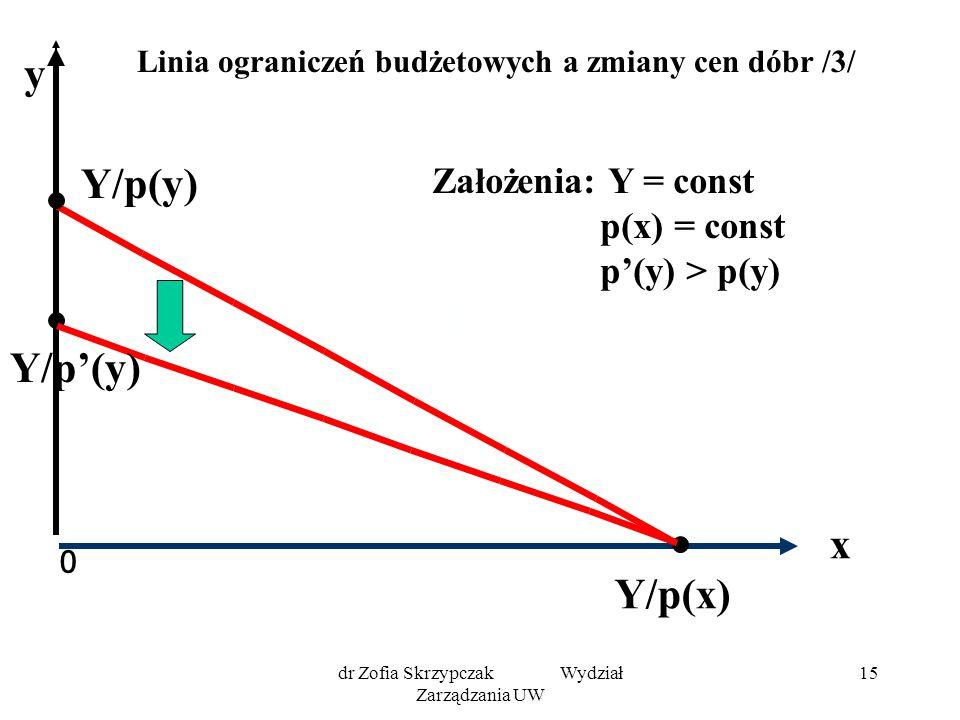 Linia ograniczeń budżetowych a zmiany cen dóbr /3/