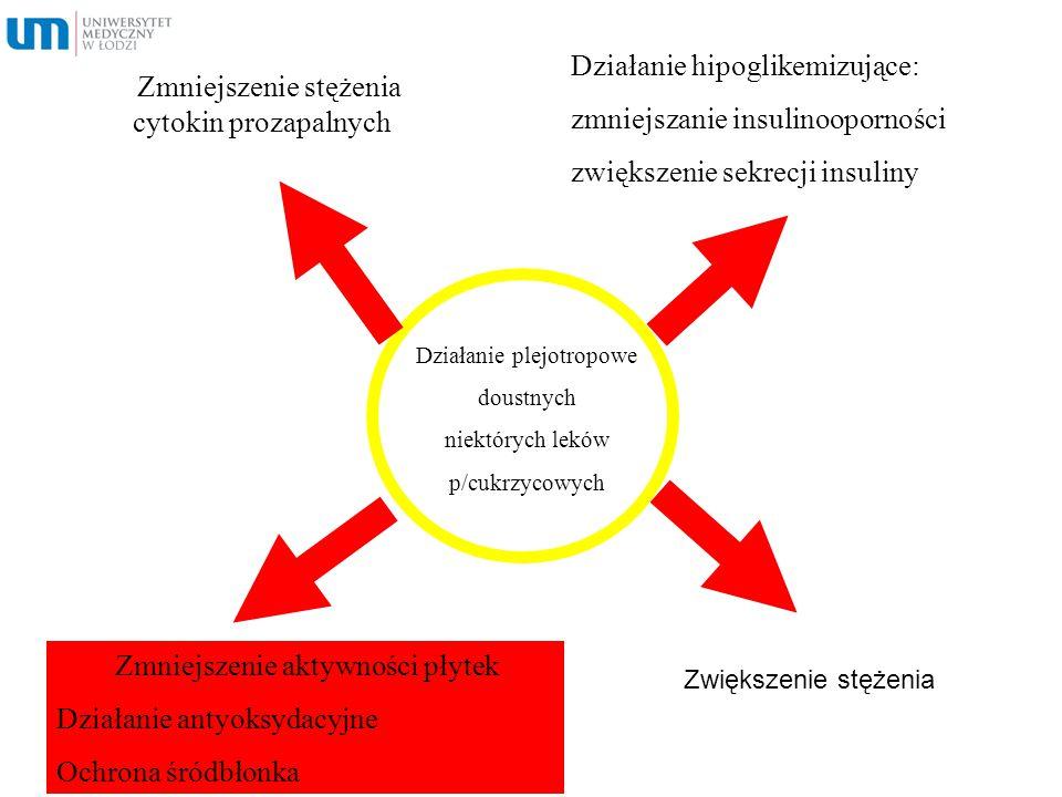 Działanie hipoglikemizujące: zmniejszanie insulinooporności