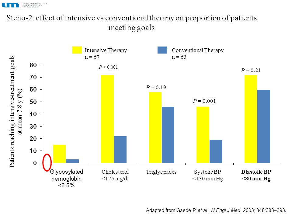 Steno-2: effect of intensive vs conventional therapy on proportion of patients meeting goals