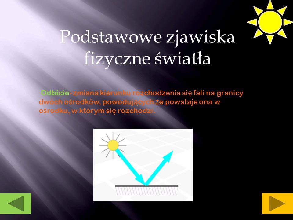 Podstawowe zjawiska fizyczne światła