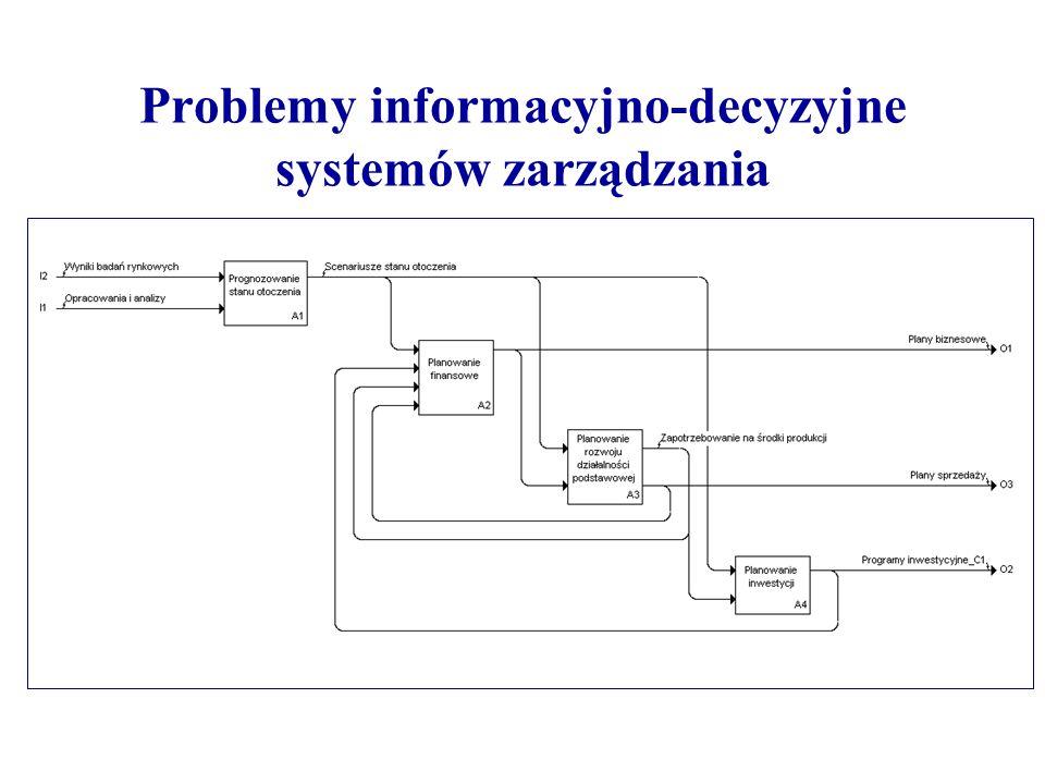 Problemy informacyjno-decyzyjne systemów zarządzania