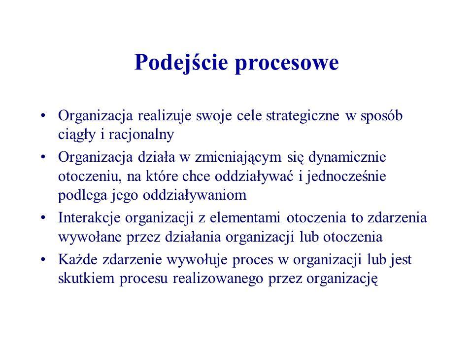 Podejście procesowe Organizacja realizuje swoje cele strategiczne w sposób ciągły i racjonalny.