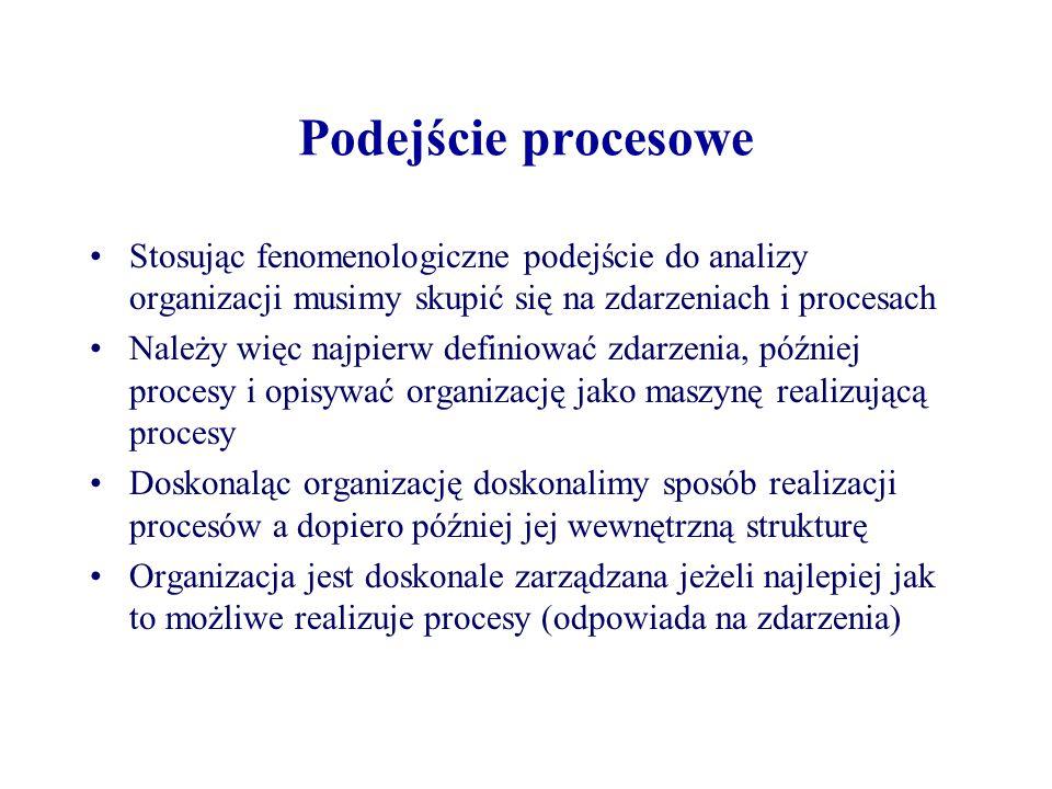 Podejście procesowe Stosując fenomenologiczne podejście do analizy organizacji musimy skupić się na zdarzeniach i procesach.
