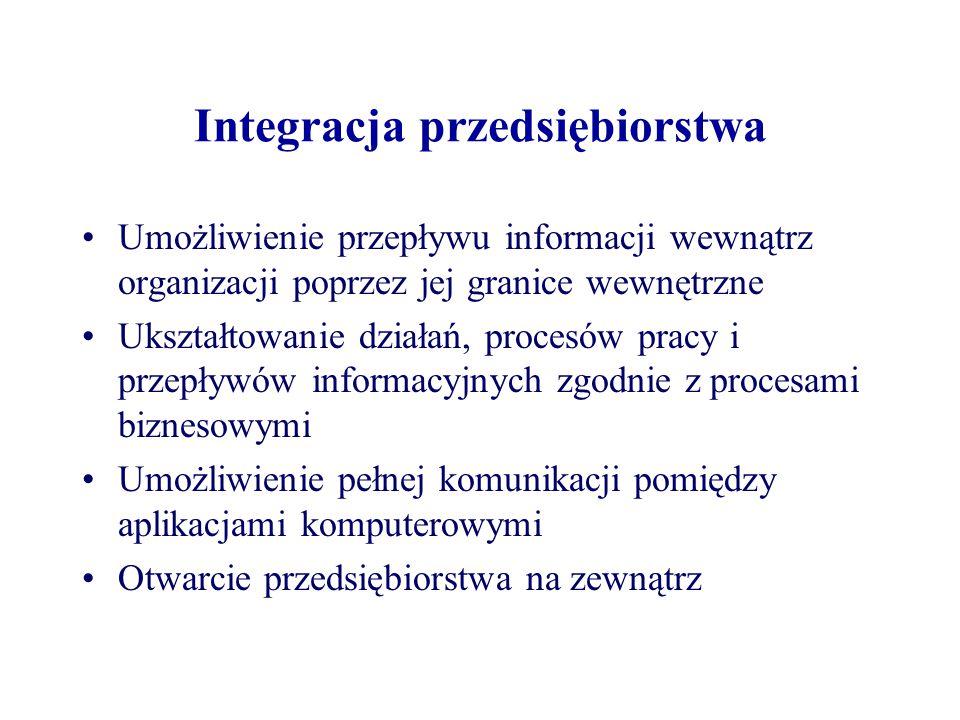 Integracja przedsiębiorstwa
