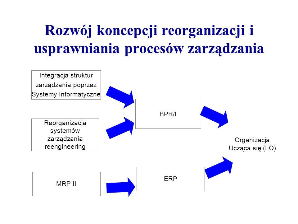 Rozwój koncepcji reorganizacji i usprawniania procesów zarządzania