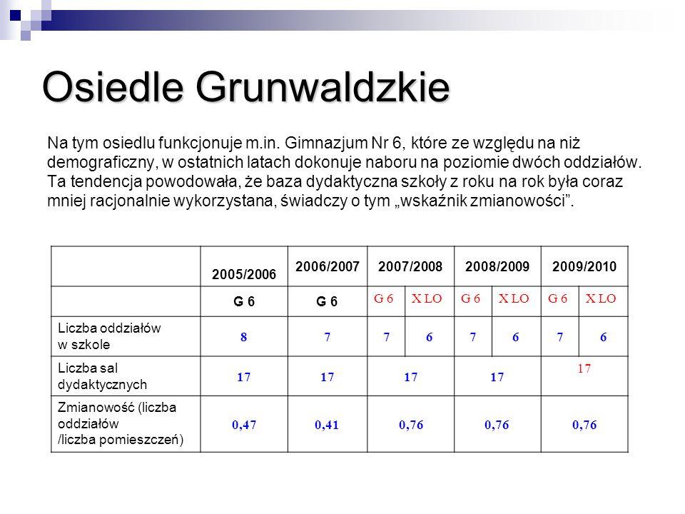 Osiedle Grunwaldzkie Na tym osiedlu funkcjonuje m.in. Gimnazjum Nr 6, które ze względu na niż.