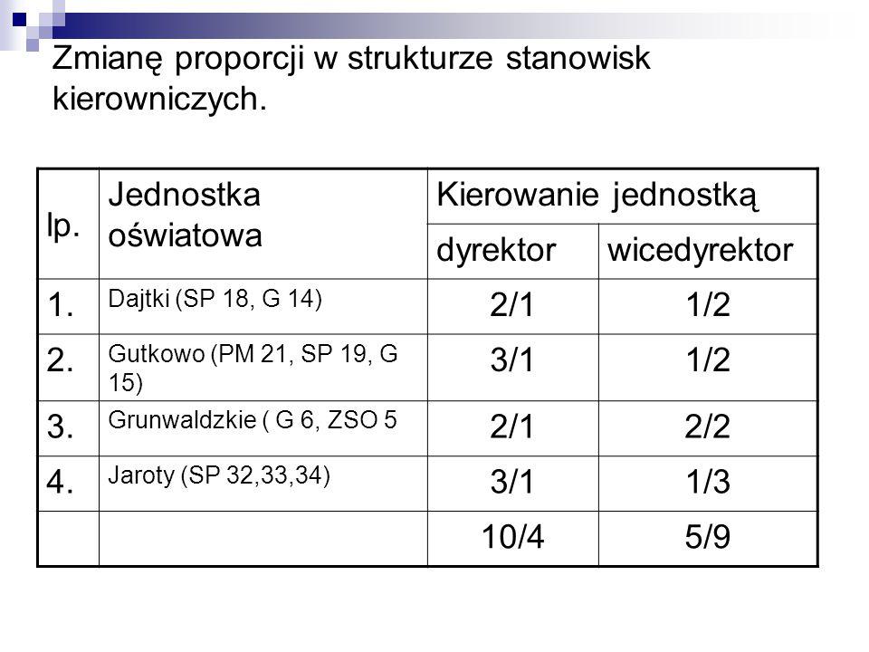 Zmianę proporcji w strukturze stanowisk kierowniczych.