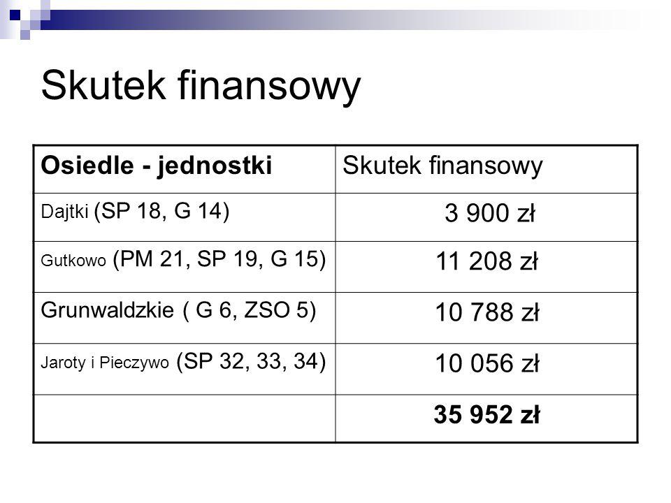 Skutek finansowy Osiedle - jednostki Skutek finansowy 3 900 zł