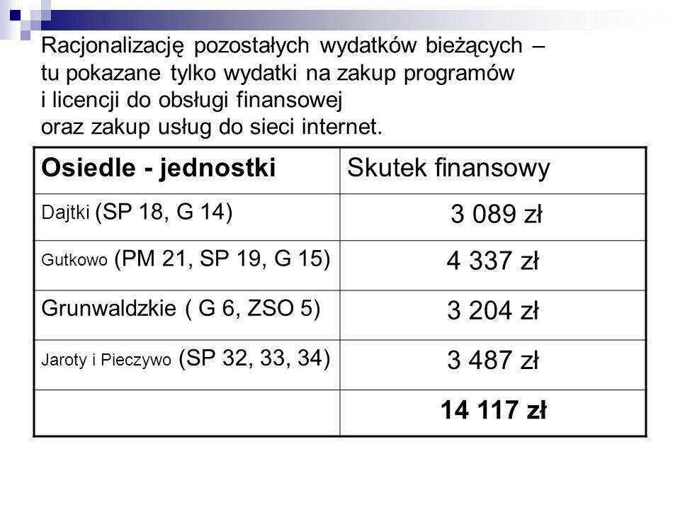 Osiedle - jednostki Skutek finansowy 3 089 zł 4 337 zł 3 204 zł