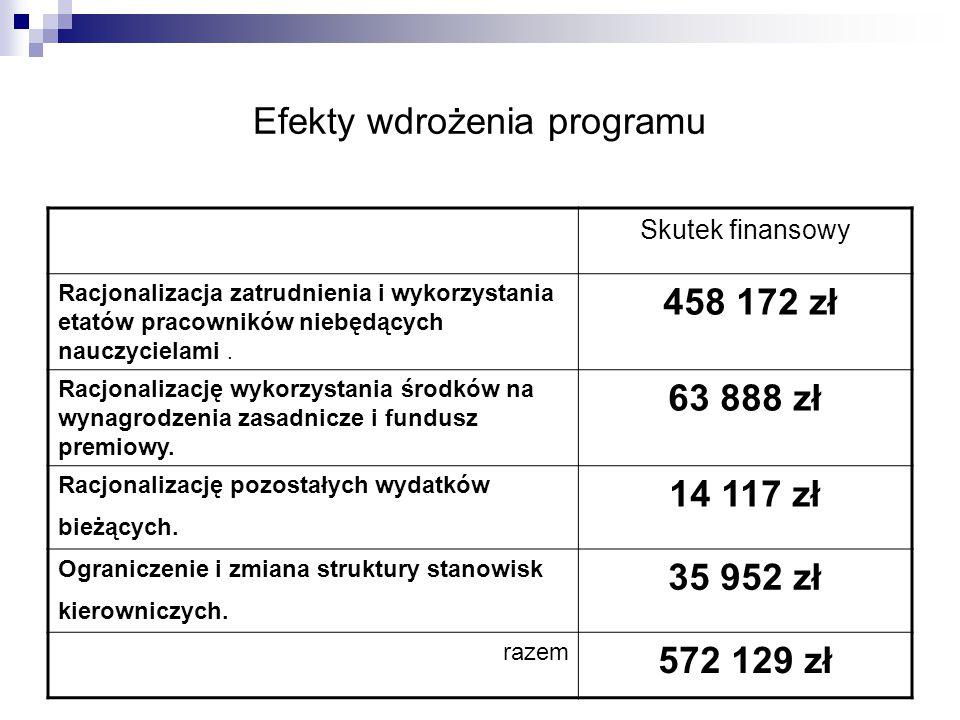 Efekty wdrożenia programu