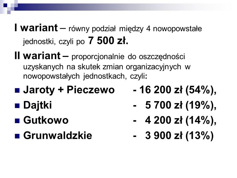 I wariant – równy podział między 4 nowopowstałe jednostki, czyli po 7 500 zł.