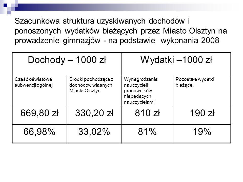 Dochody – 1000 zł Wydatki –1000 zł 669,80 zł 330,20 zł 810 zł 190 zł