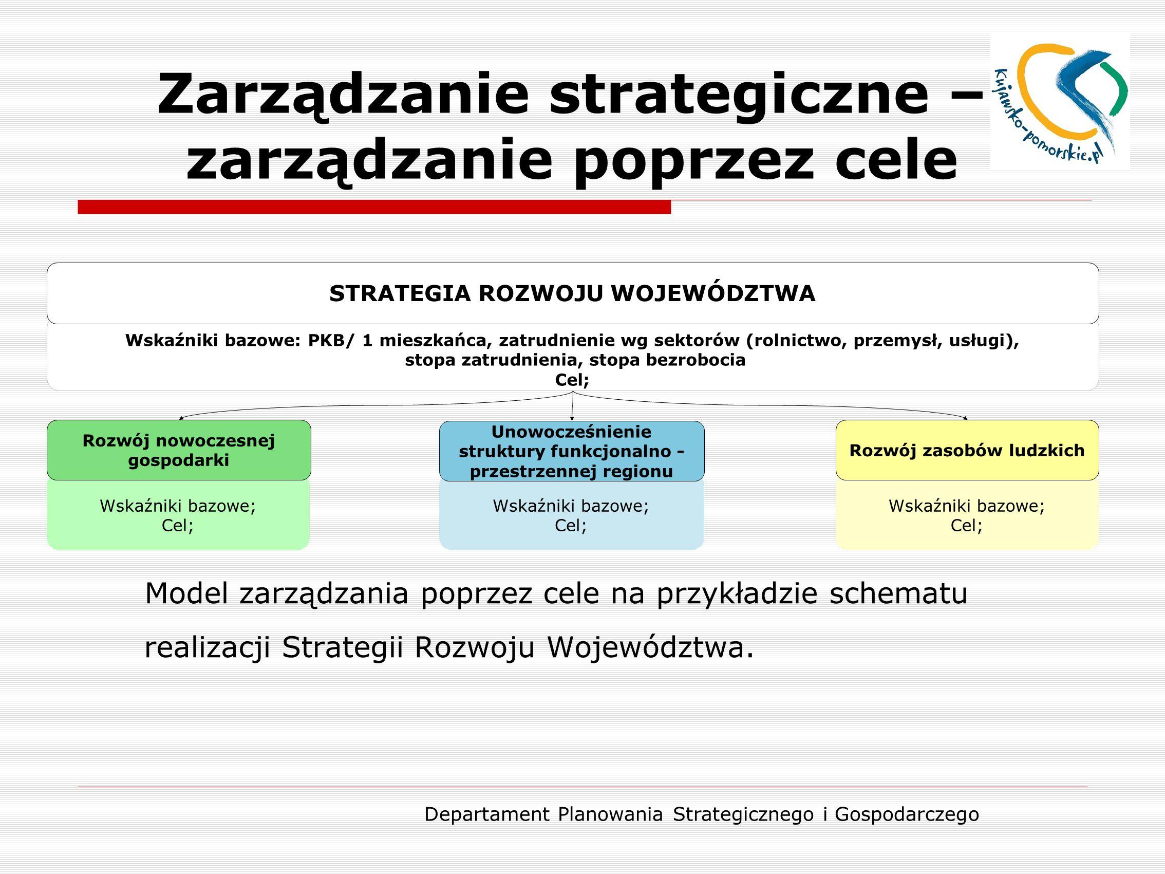 Zarządzanie strategiczne – zarządzanie poprzez cele