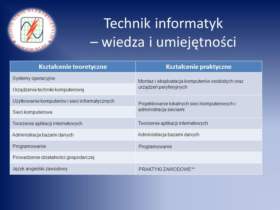 Technik informatyk – wiedza i umiejętności