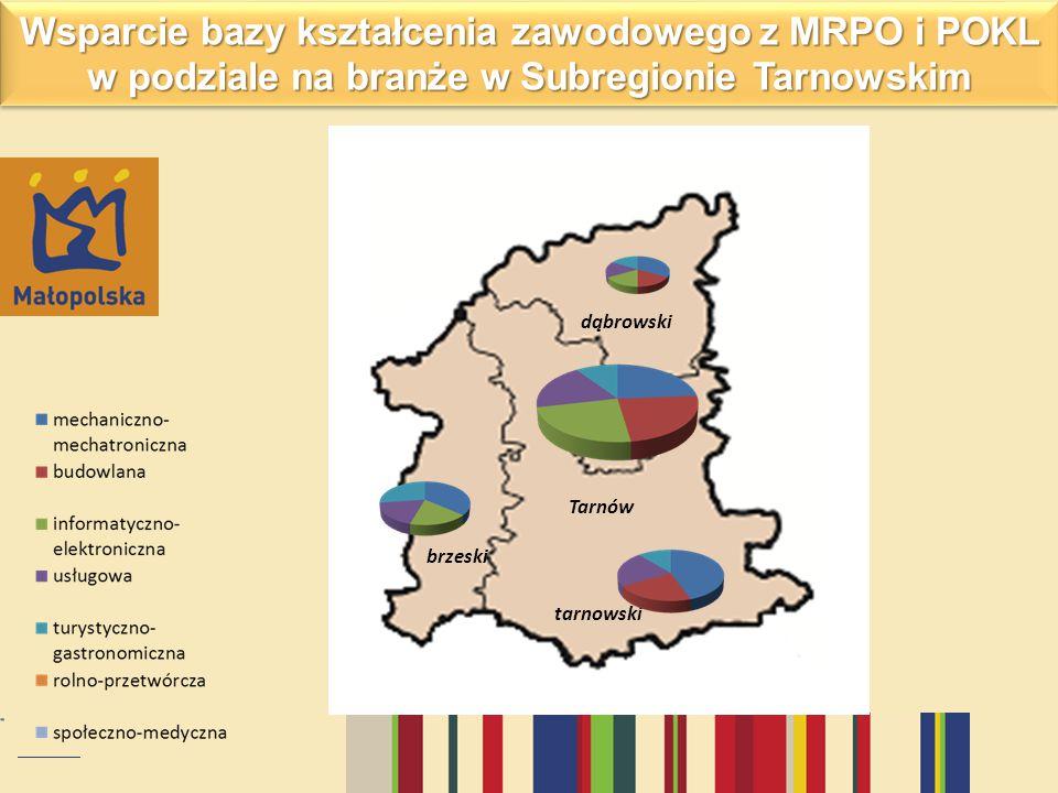 Wsparcie bazy kształcenia zawodowego z MRPO i POKL w podziale na branże w Subregionie Tarnowskim