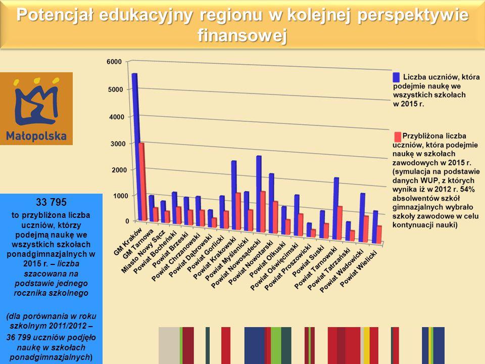 Potencjał edukacyjny regionu w kolejnej perspektywie finansowej