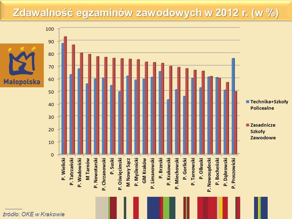 Zdawalność egzaminów zawodowych w 2012 r. (w %)