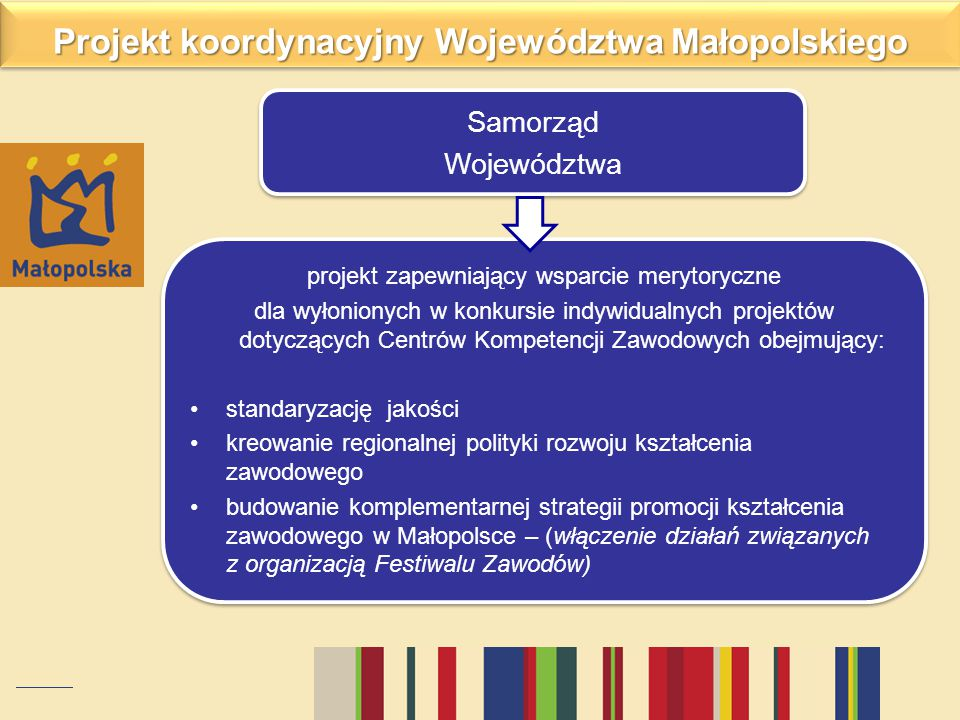 Projekt koordynacyjny Województwa Małopolskiego