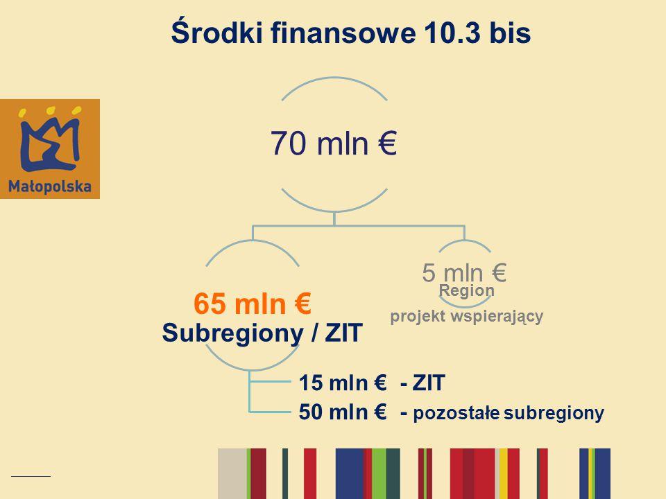70 mln € Środki finansowe 10.3 bis 65 mln € 5 mln € Subregiony / ZIT