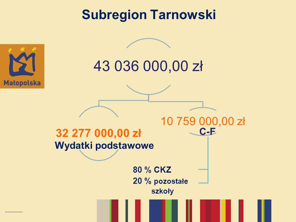 43 036 000,00 zł Subregion Tarnowski 32 277 000,00 zł 10 759 000,00 zł
