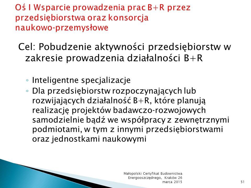 Oś I Wsparcie prowadzenia prac B+R przez przedsiębiorstwa oraz konsorcja naukowo‐przemysłowe