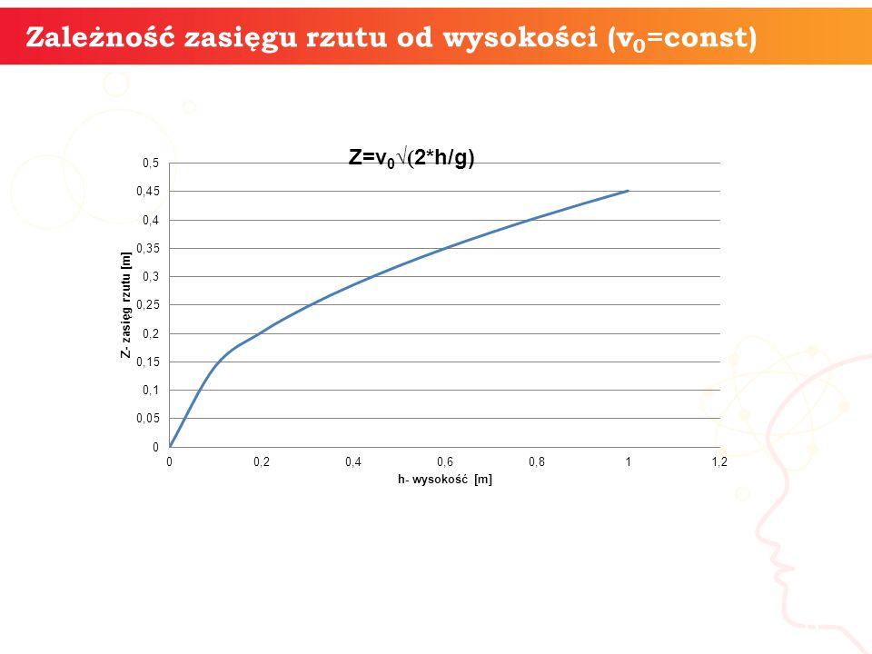 informatyka + Zależność zasięgu rzutu od wysokości (v0=const)