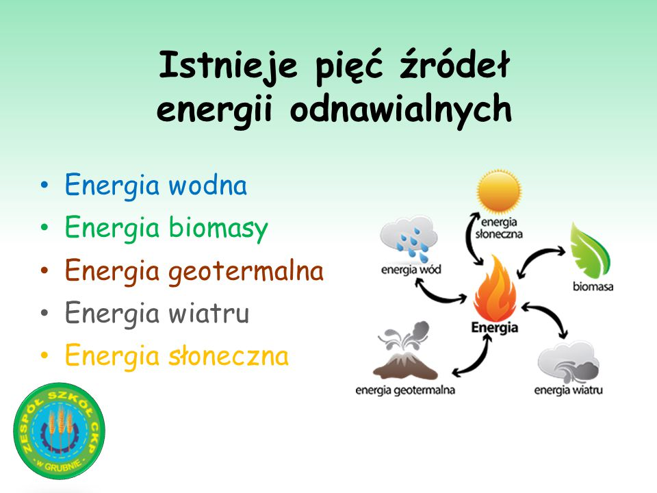 Istnieje pięć źródeł energii odnawialnych