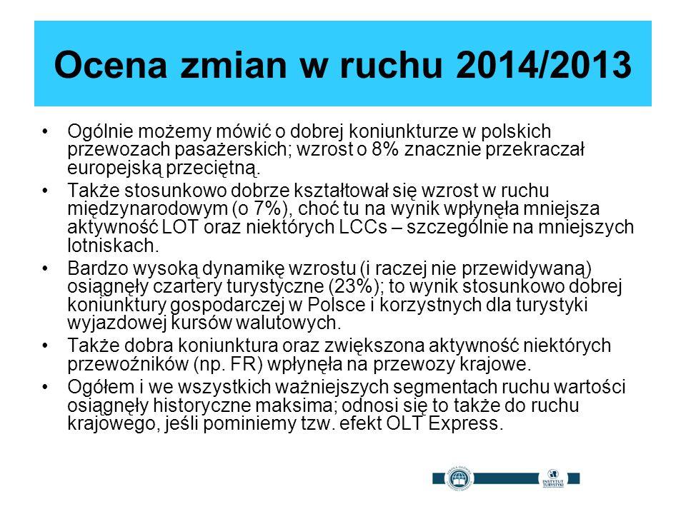 Ocena zmian w ruchu 2014/2013