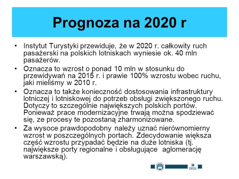 Prognoza na 2020 r Instytut Turystyki przewiduje, że w 2020 r. całkowity ruch pasażerski na polskich lotniskach wyniesie ok. 40 mln pasażerów.